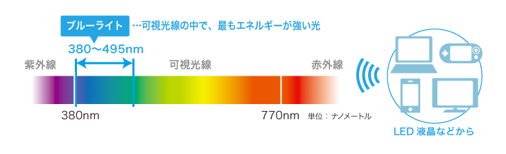 ブルーライトは、可視光線の中でもっともエネルギーが強い光
