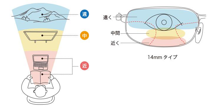 遠近両用レンズの説明図